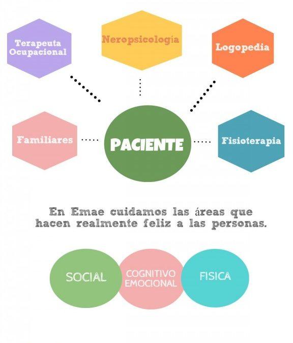 Clínica Emae estará en la próxima Feria de Mayores y Discapacidad los días 6, 7 y 8 de noviembre en Cartagena